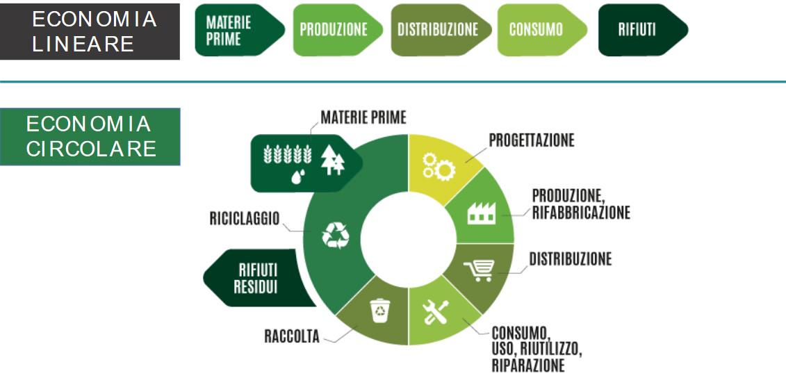 Economia circolare packaging alimentare
